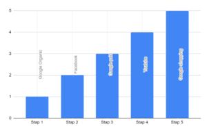 Lineair attributie model